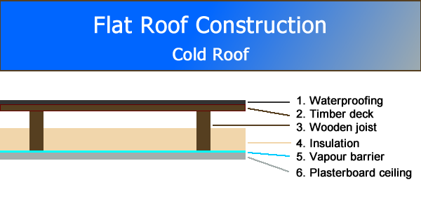 Flat Roof Construction Diagram - Cold Roof
