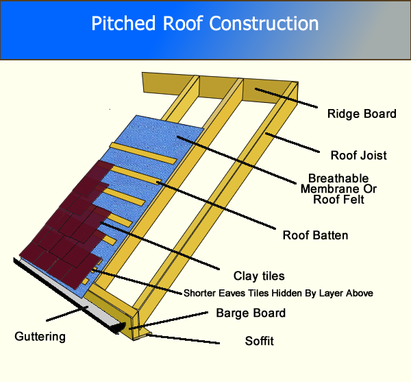 Pitched roof construction roof tiles roof design for House roof construction