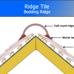 Pitched Roof Detail – Part 3