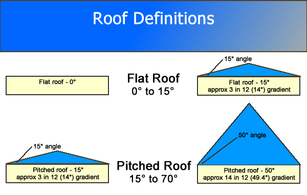 roof slope definitions - Roof Pitch Angle