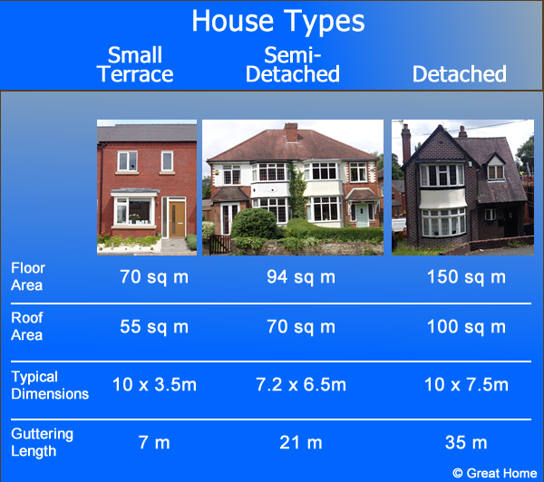 House types for roof repairs and new roof