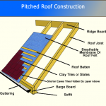 Pitched Roof Construction – Part 2