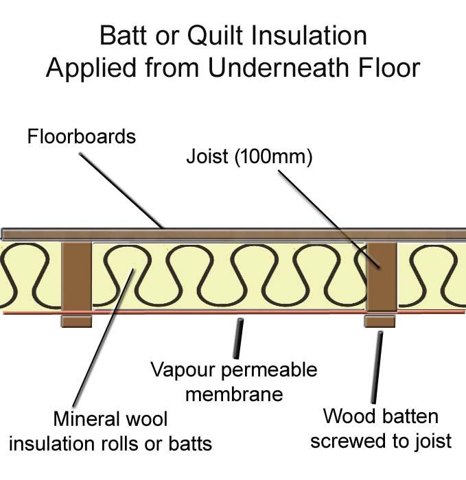 Underfloor Insulation Of Suspended Timber Floors Great Home - Sound barrier between floors