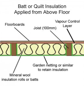 Batt or quilt insulation applied from above using netting to support