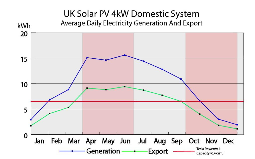 4kWh Solar System Average Electricity Generation and Export