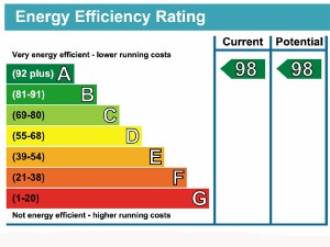 EPC Energy Efficiency Rating