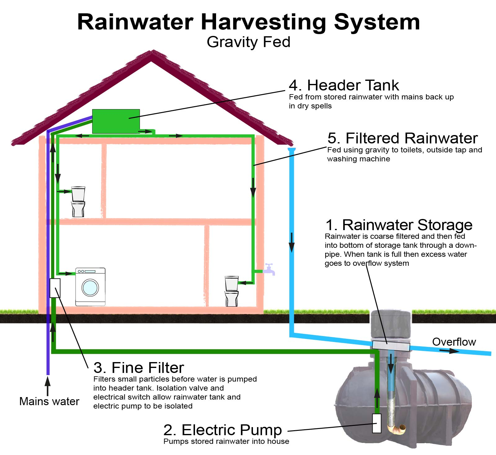 Rainwater Harvesting Systems Great Home