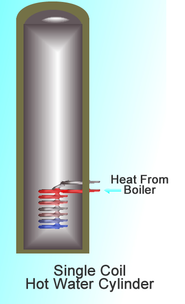 Single Coil Hot Water Cylinder