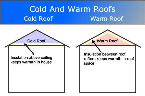 Cold Roof And Warm Roof Difference