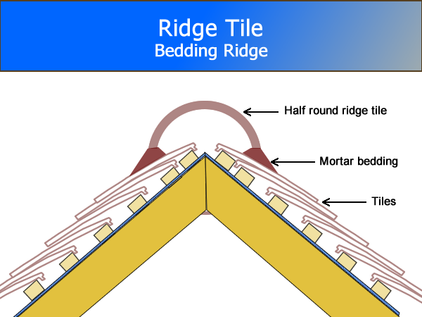 Ridge Tile Diagram