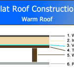 Flat Roof Construction Diagram