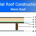 Flat Roof Construction Diagram