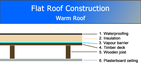 Flat Roof Construction Diagram - Warm Roof