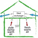 Mechanical Ventilation Heat Extraction (MVHE) System