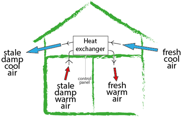 Mechanical-Ventilation-Heat-Recovery-System or whole house ventilation