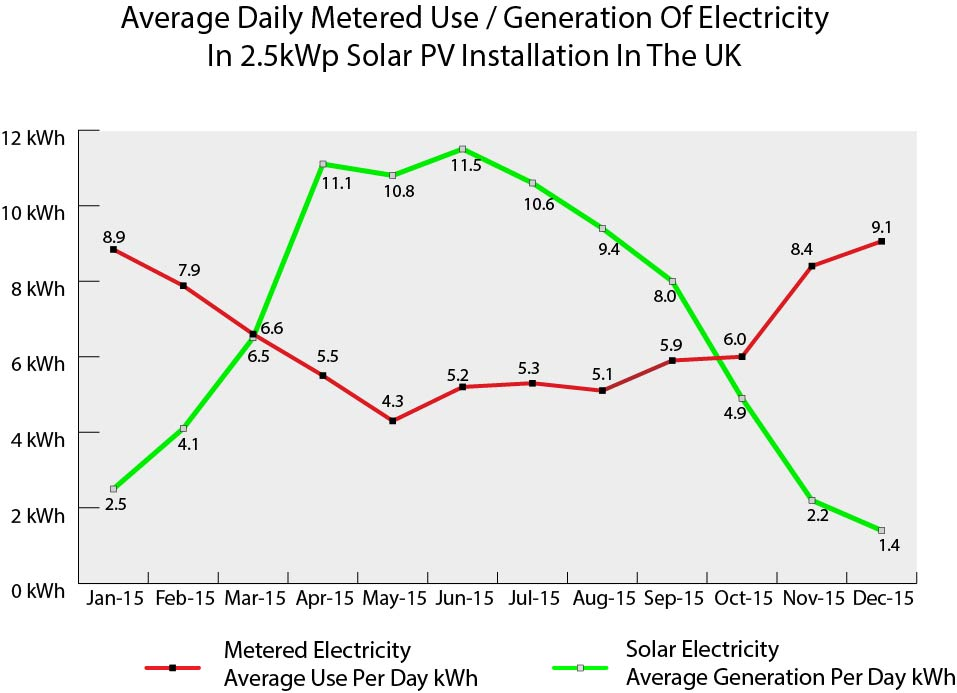 Average Daily Metered Usage And Generation For 2.5kWp Solar PV Panels On 3 Bedroomed House