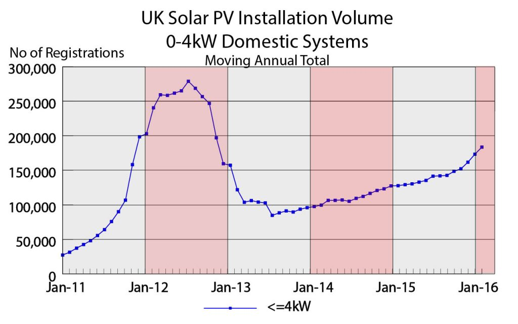 Solar PV Installation Volume For 0-4kW SystemsMoving 12 Month Total(source DECC)