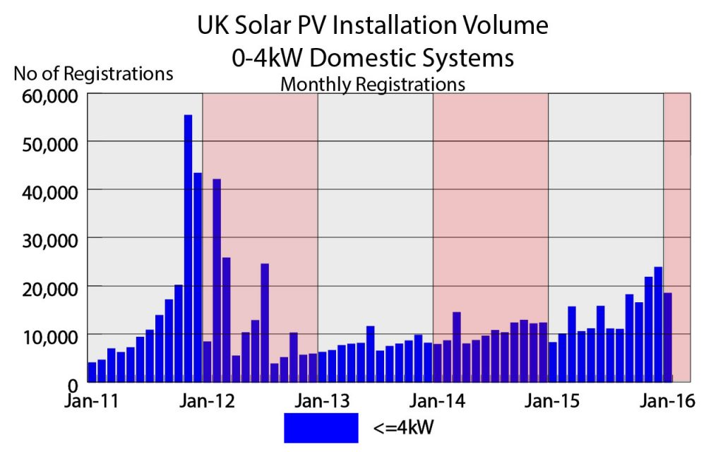 Solar PV Monthly Registrations For system 0- 4kW (source DECC)