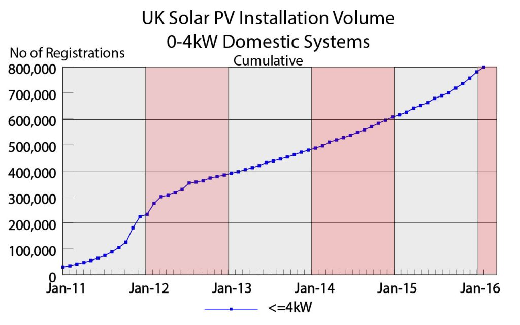Solar PV Installation Volume For 0-4kW Systems Cumulative Total (source DECC)