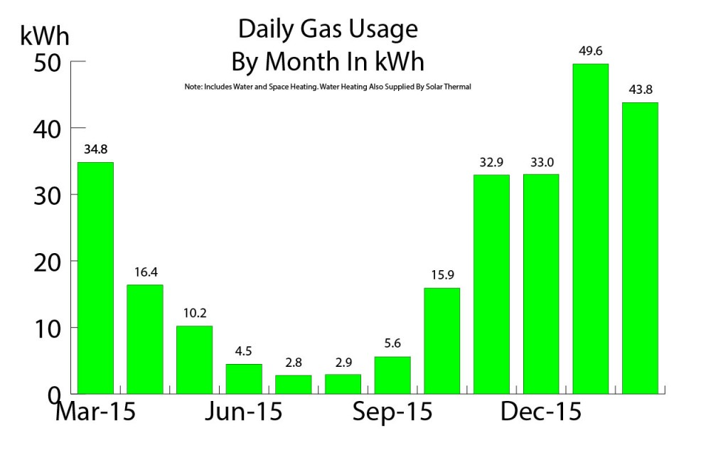 Gas Use Per Day kWh