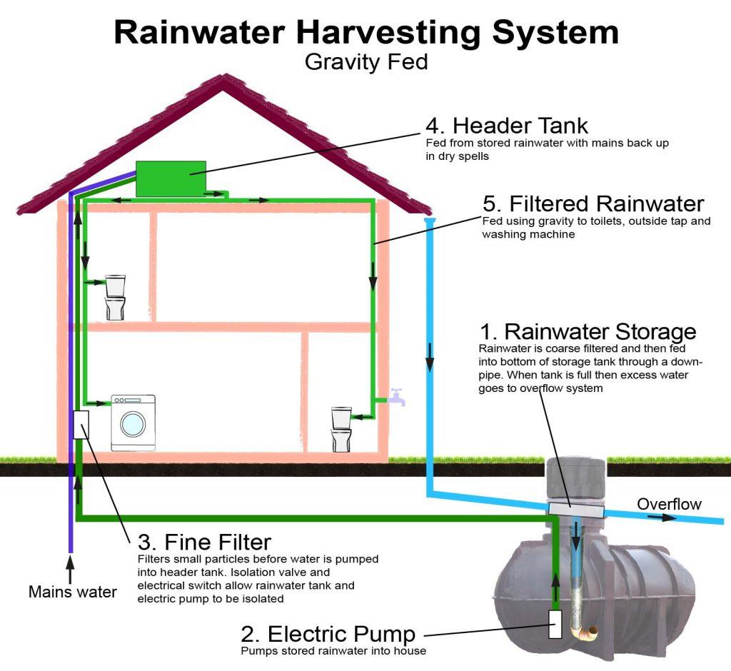 Rainwater Harvesting System Gravity Fed