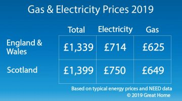 Average Gas and Electricity bills 2019
