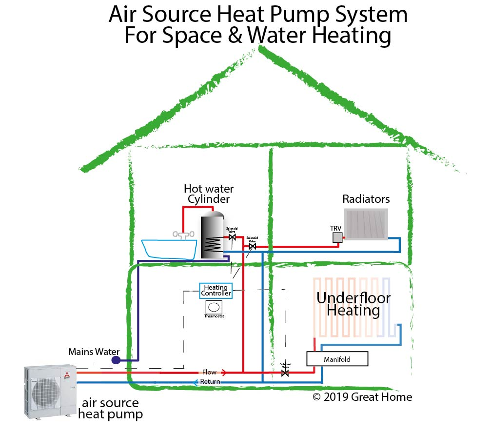 Air Source Heat Pump  A Replacement For A Gas Boiler