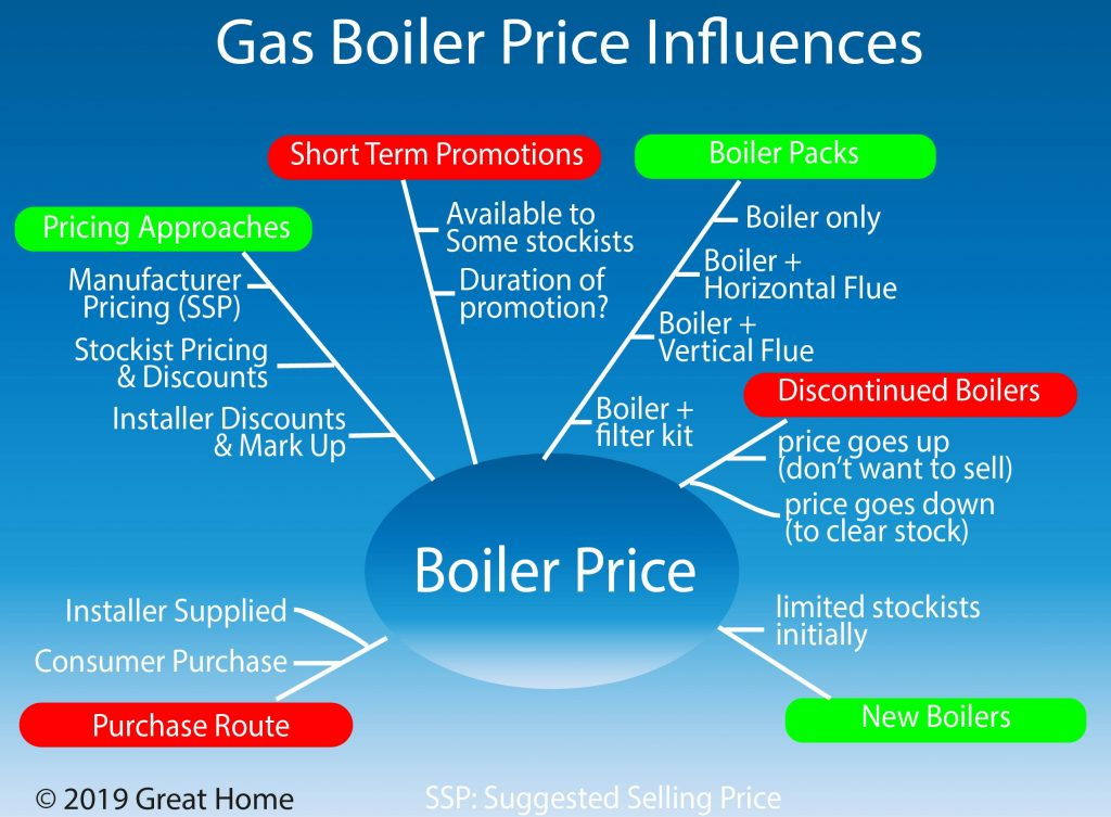Influences on new boiler pricing