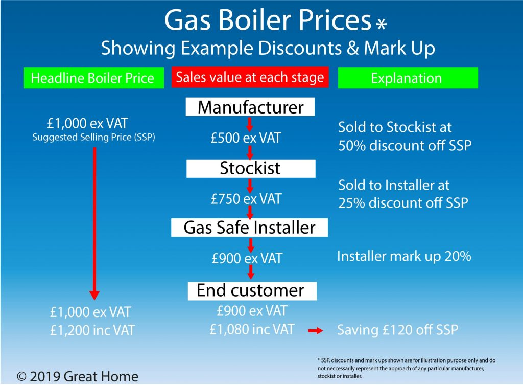 Gas Boiler Pricing Structure UK
