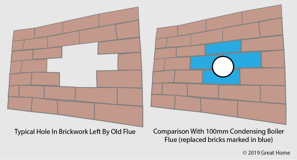 Moving A Boiler Flue:  Likely Making Good Required On Brickwork (marked in blue)