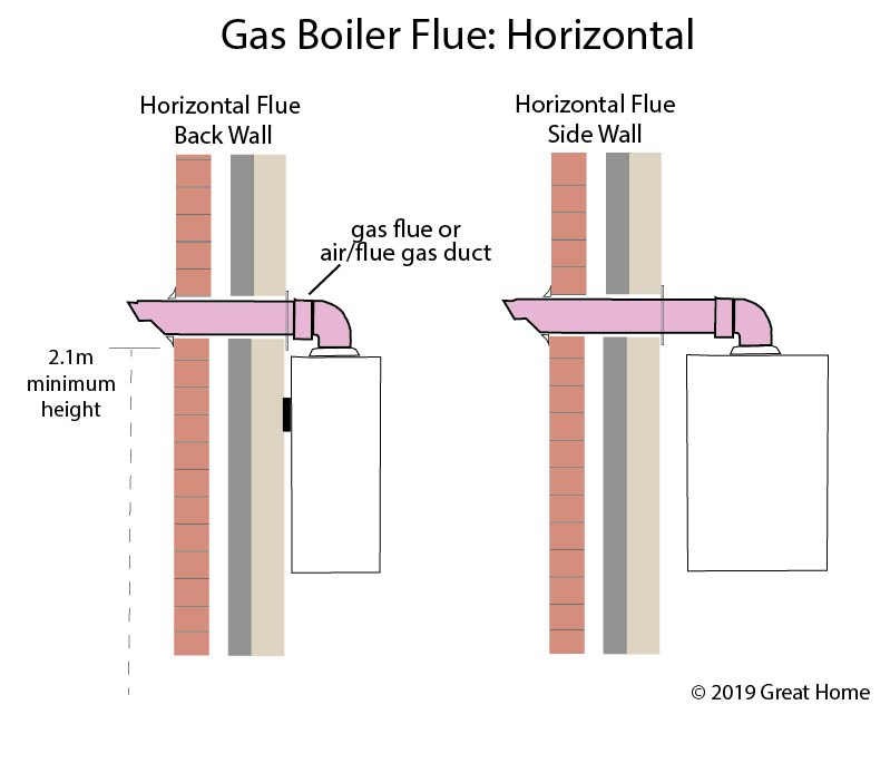 Horizontal Boiler Flue Layouts