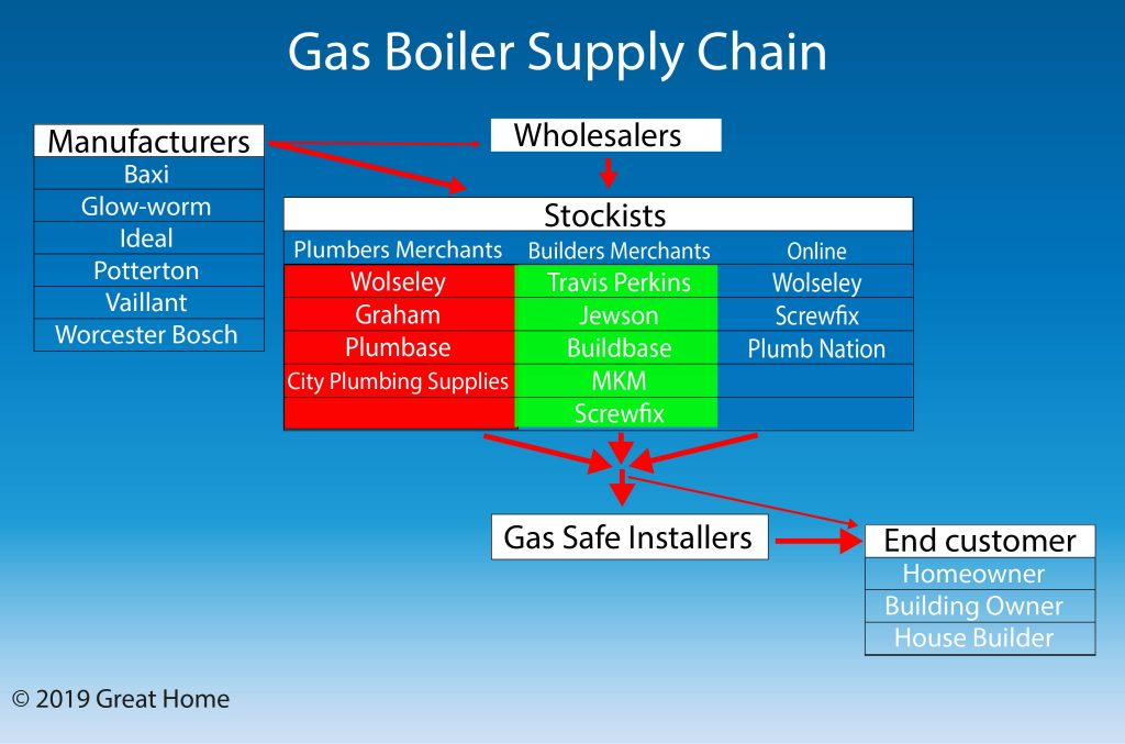 UK gas boiler supply chain