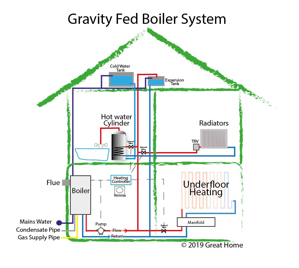 guide to central heating systems combi boiler system gravity fed Vacuum System Diagram