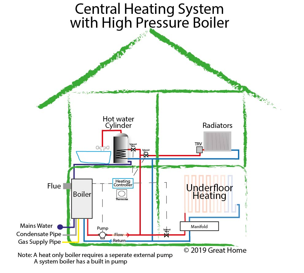 Central Heating System Diagram with High Pressure Boiler