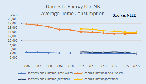 Average Electricity Gas Bills In 2019 Great Home