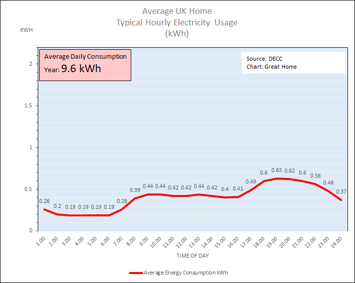Typical Hourly Electricity Usage for the Average UK Home