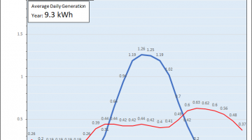 typical solar electricity generation and domestic electricity usage