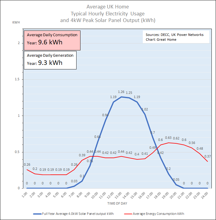 Typical Hourly Solar PV Electricity Generation