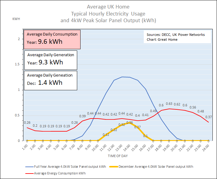 Hourly Solar PV Electricity Generation In December
