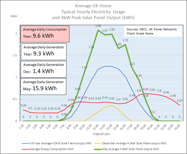 Hourly Solar PV Electricity Generation In May 2014