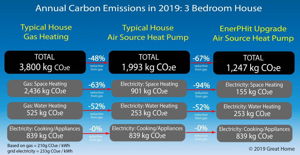 Carbon emissions in 2019 of 3-bedroom houses with gas heating or Air Source Heat Pump