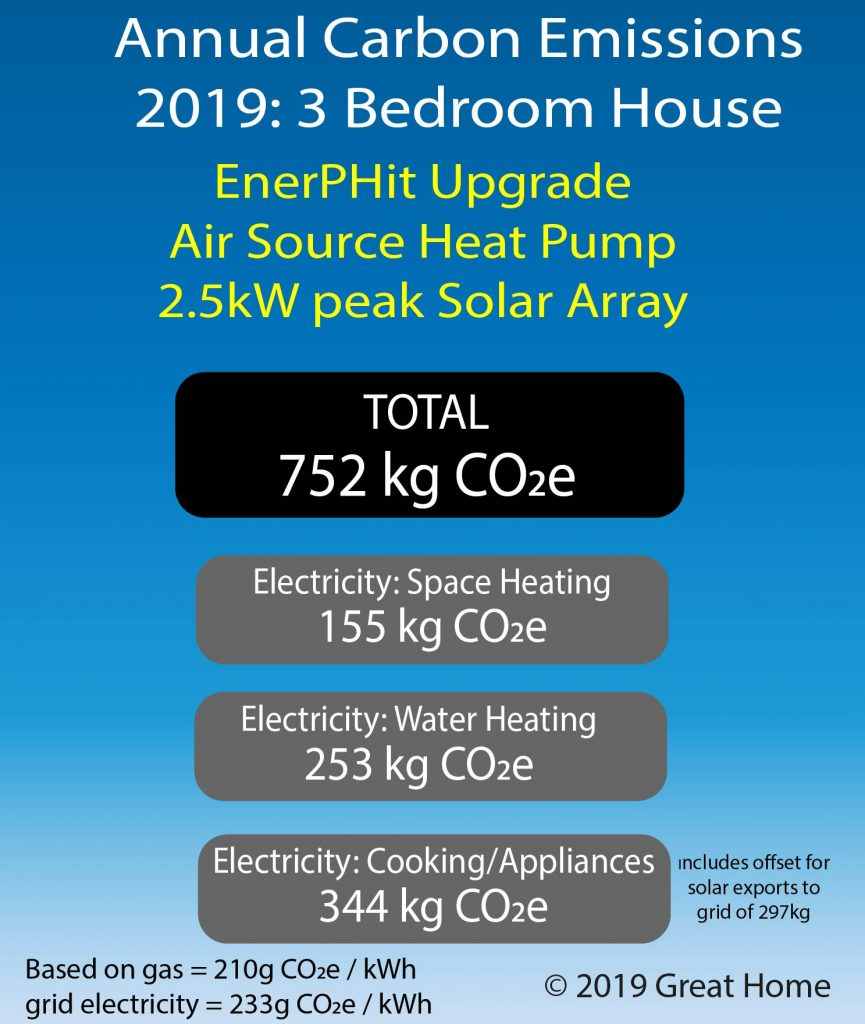 Annual carbon emissions in 2019 from 3 bedroom house using EnerPHit upgrade, ASHP and 2.5kW solar panel array