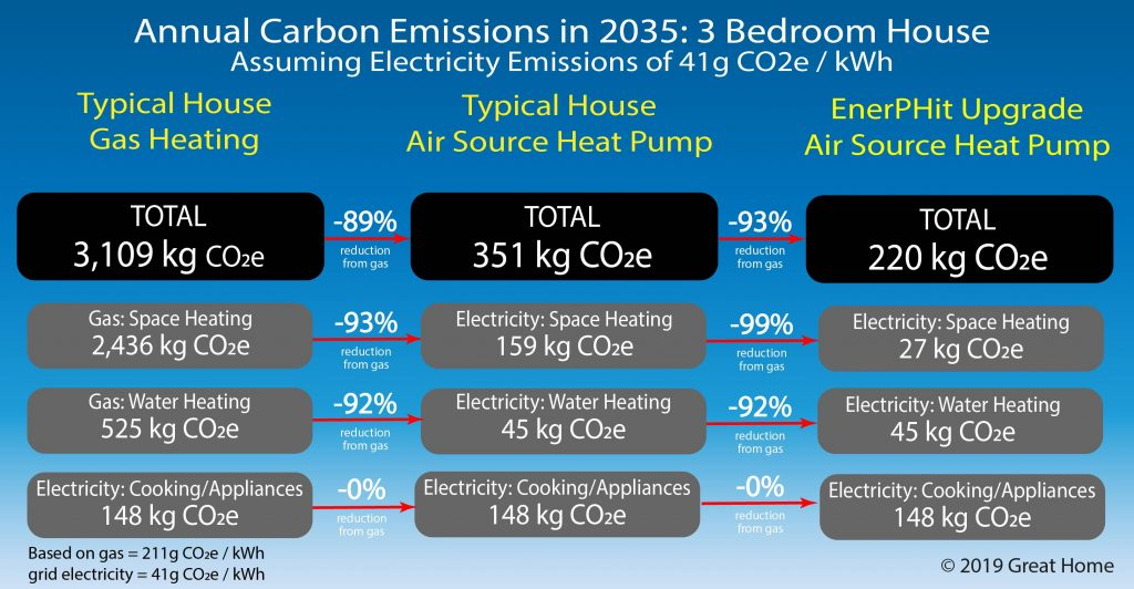 Carbon emissions in 2035 of 3-bedroom houses with gas heating or Air Source Heat Pump