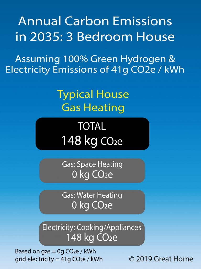 Annual carbon emissions from typical 3 bedroom house using gas heating in 2035