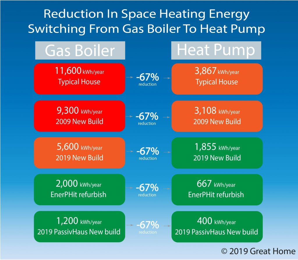 Reduction in space heating energy switching from gas boiler to heat pump