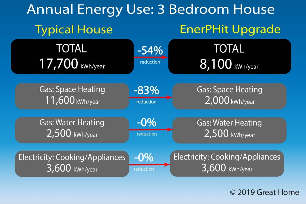 Comparison of energy demand of typical 3 bedroom house with one refurbished to EnerPHit stand