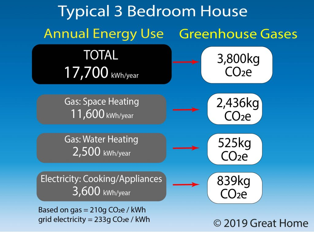 Annual Energy Use And Greenhouse Gas Emissions In Typical 3-bedroom House