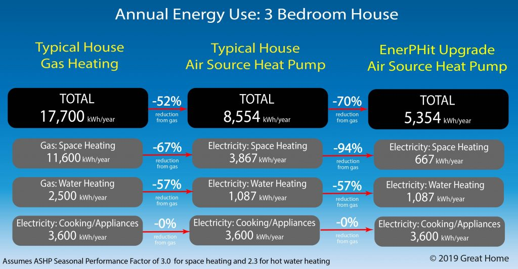 Comparison of energy demand of typical 3 bedroom house using gas compared to houses equipped with Air Source Heat Pumps