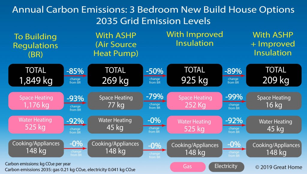 Comparison of 2035 carbon emissions from energy use in 3 bedroom house built to 2019 building regulations with ASHP and Insulation Options