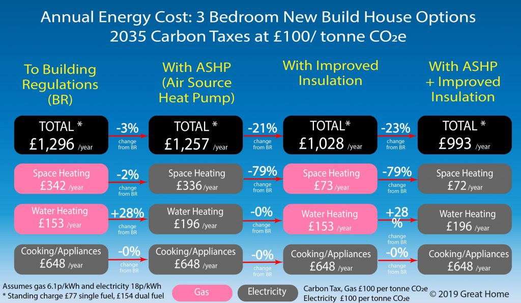 Comparison of 2035 energy costs from 3 bedroom house built to 2019 building regulations with ASHP and Insulation Options